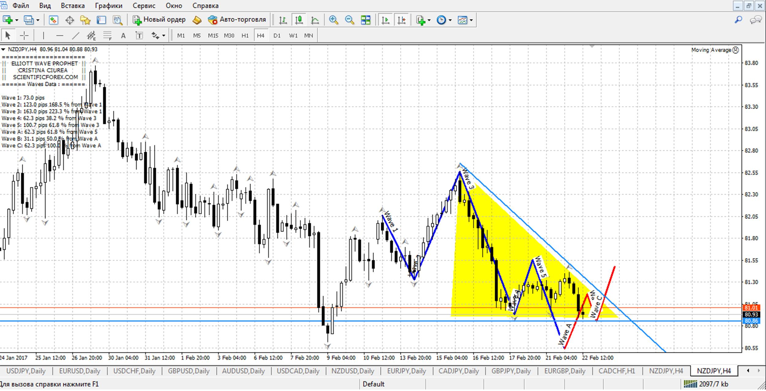 formă de triunghi în tranzacționare