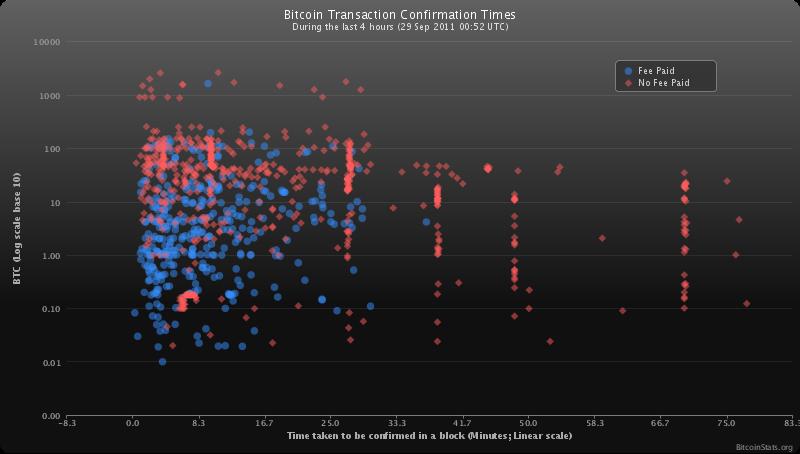 dificultatea bitcoin crește automat atunci când care cumva a câștigat mulți bani