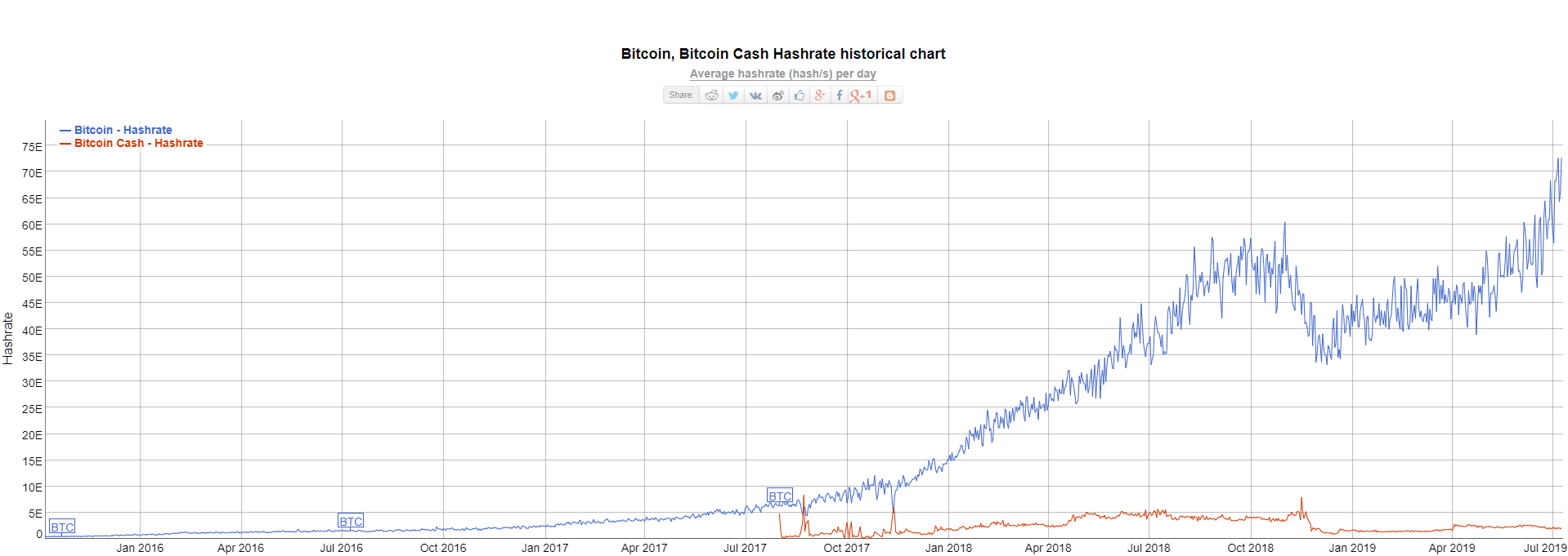 bitcoin hashrate online
