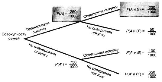 opțiunea teoriei probabilității program de semnal opțiuni
