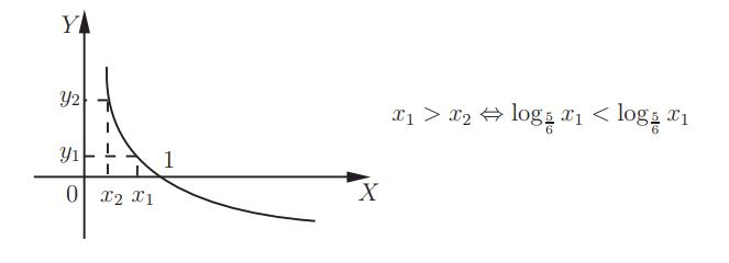 arată tendința logaritmică