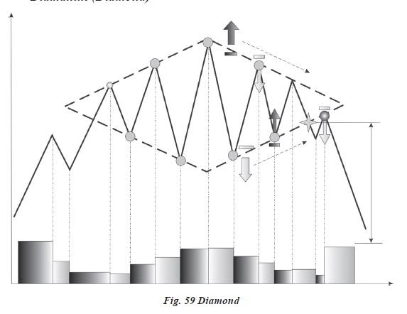 opțiuni binare ale diagramei liniare