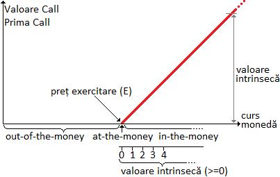 graficul de profit al opțiunii put