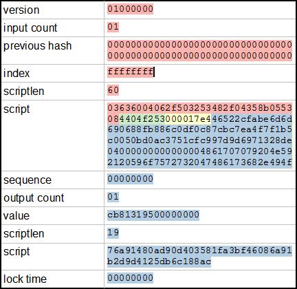 bitcoin hash length exemple video de opțiuni binare de tranzacționare