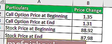 formula prețului opțiunii