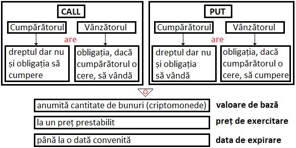 Diagrama dominanței Bitcoin și Altcoin