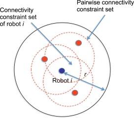 roboți binari reali