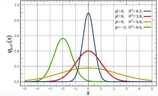 teoria probabilității în tranzacționare