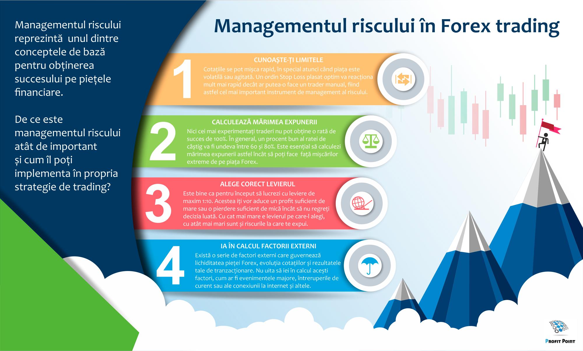 managementul riscului în tranzacționare