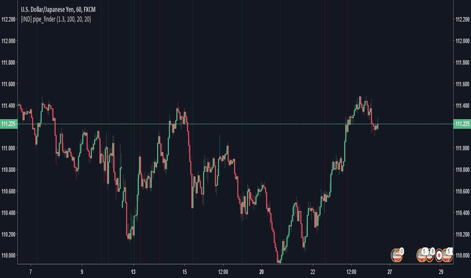 tradingview este cel mai bun indicator