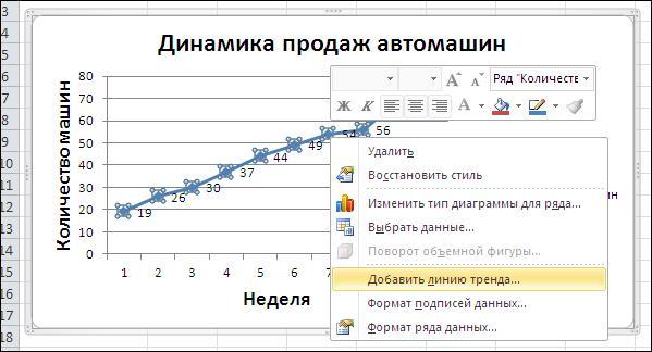 Adăugați ecuația liniei de tendință. Construirea unei funcții de tendință în Excel