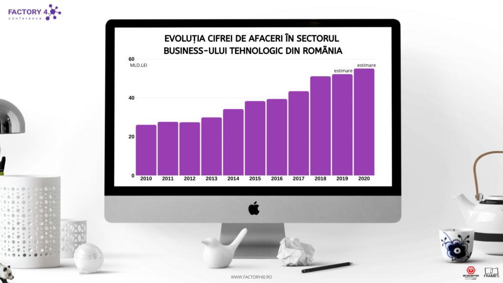 comerțul video în tendință
