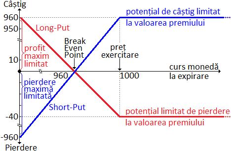 banii iubesc viteza sau cum să câștigi bani rapid tranzacționarea de opțiuni binare cu tranzacții de copiere