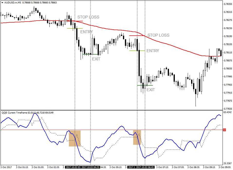 strategii de tranzacționare cu indicatori de volum opțiune pentru o pereche de dolari euro