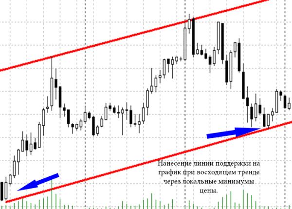 metode pentru trasarea liniilor de tendință