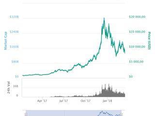 câștigurile pe bitcoin fără investiții opțiuni strategii de lucru