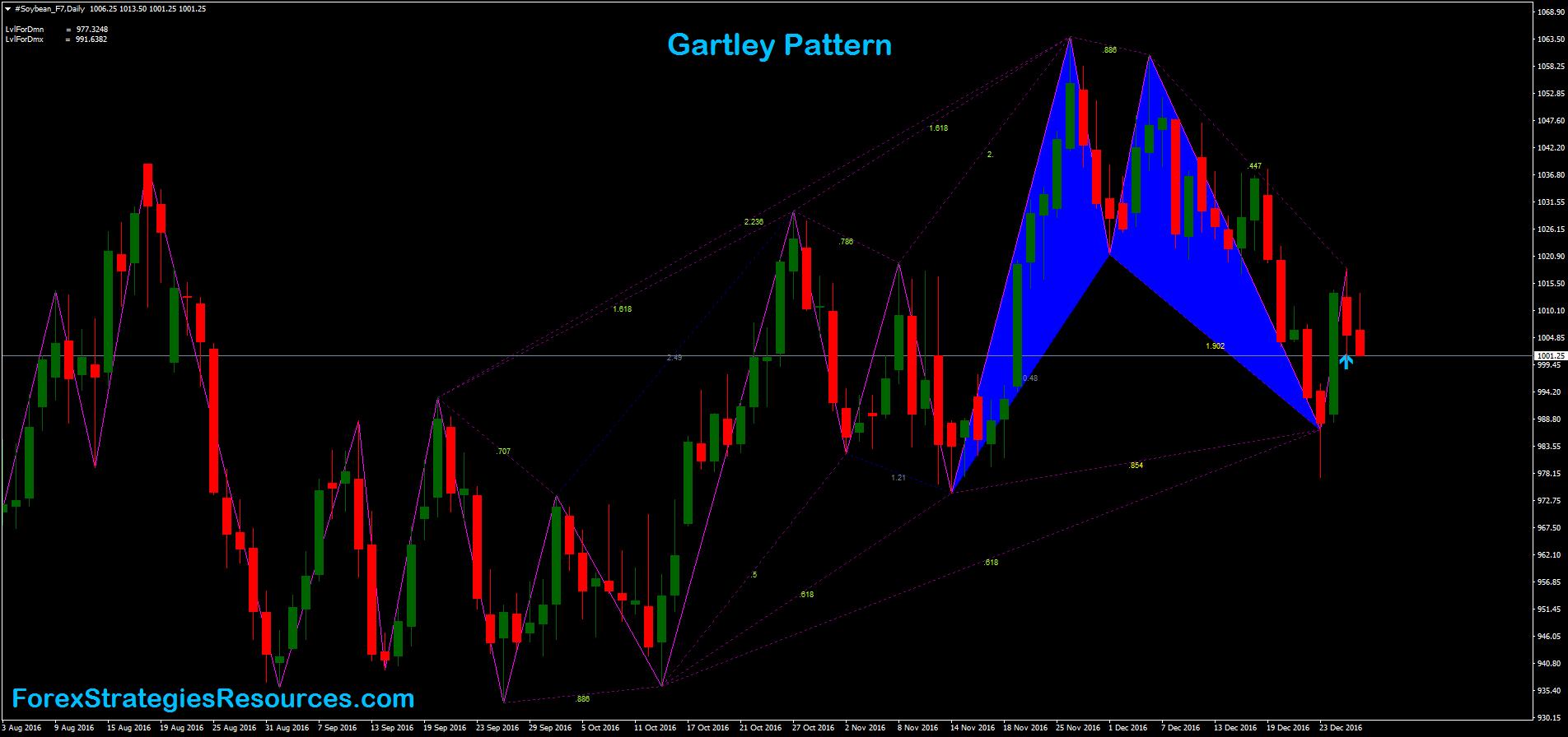 modele Gartley pentru opțiuni binare