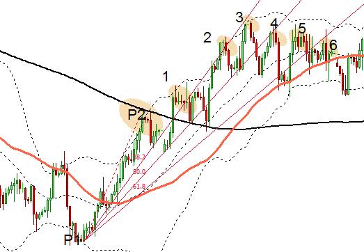 fan Fibonacci și linii de trend