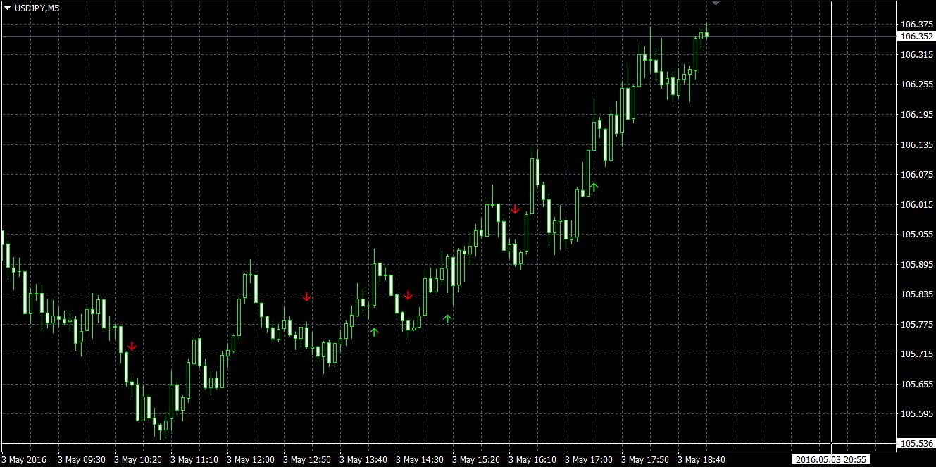 indicator pentru opțiuni binare este opțiunile binare încep să tranzacționeze fără investiții