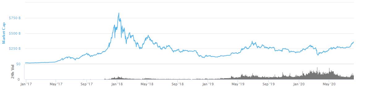 indicele de dominanță bitcoin
