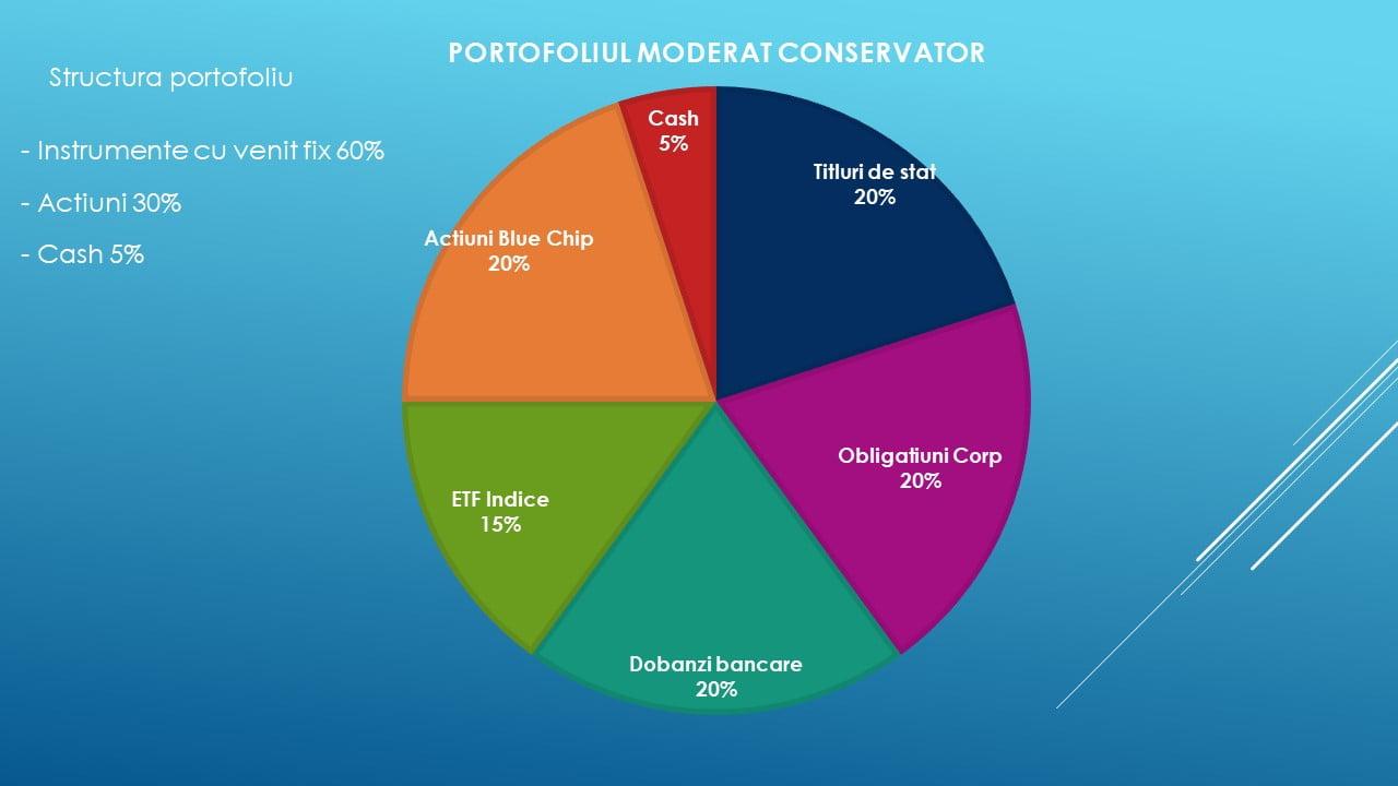 tipuri de investiții online centru de tranzacționare cum se deschide