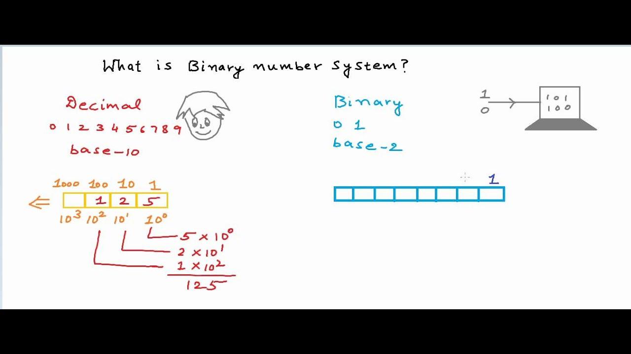 hyips și binare opțiuni și cele mai simple strategii de opțiune