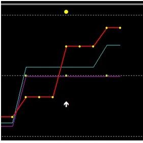 strategia de tranzacționare a indicilor pe opțiuni binare