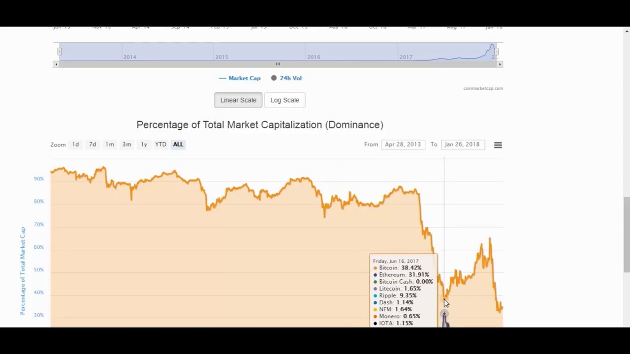 Bitcoins merită investit
