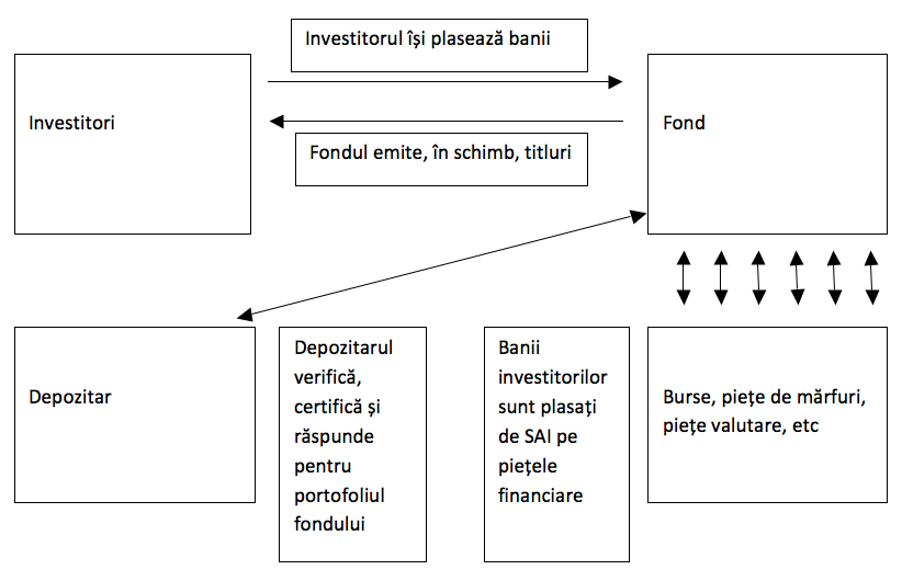 tipuri de investiții online opțiune binară cu un robot