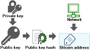 autentificare bitcoin cu cheie privată fără depunerea bonusurilor de opțiuni binare pentru înregistrarea 2020