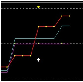 Strategia lui Mironov privind opțiunile binare