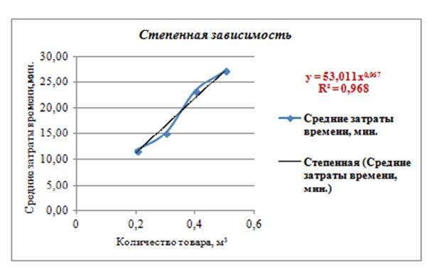 ce este o linie de tendință logaritmică