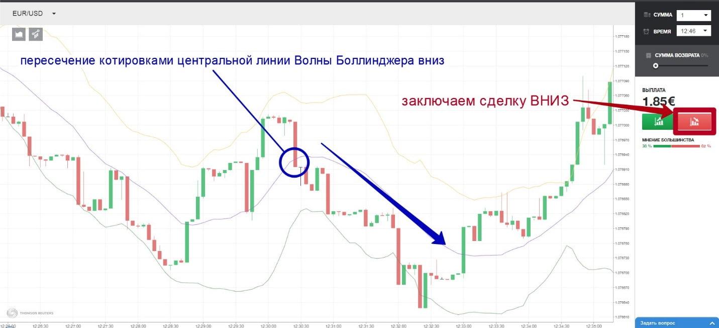 analiza strategiei trei indicatori