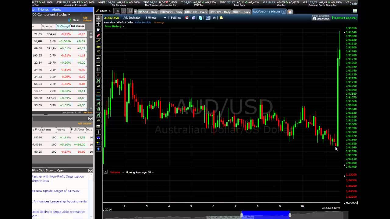 binary options binary options trading anyopton modalitate simplă de a face bani video