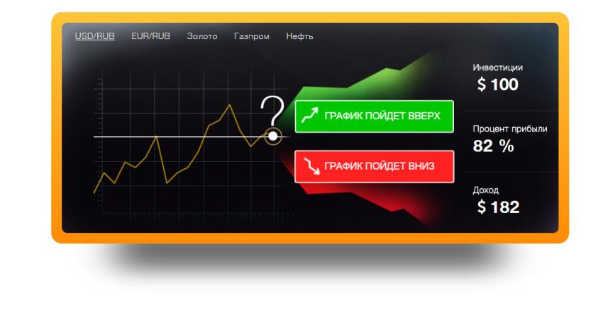 Diagrama live BTC USD înregistrarea într- o opțiune binară