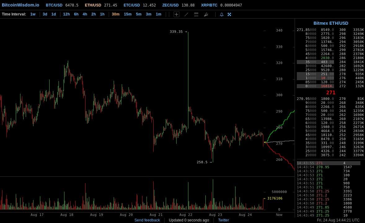 bitcoinwisdom eth