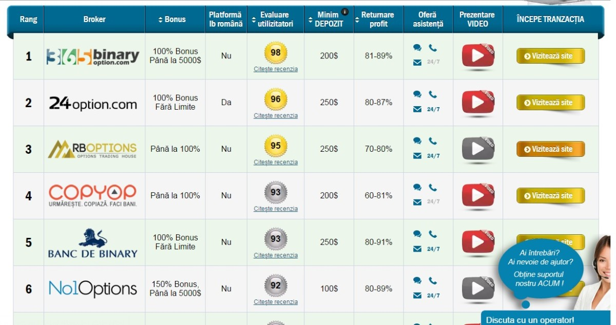 cele mai bune recenzii ale platformelor de tranzacționare cu opțiuni binare cum să faci bani corect pe site- ul web