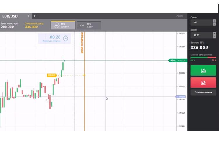 piețe tradn opțiuni binare