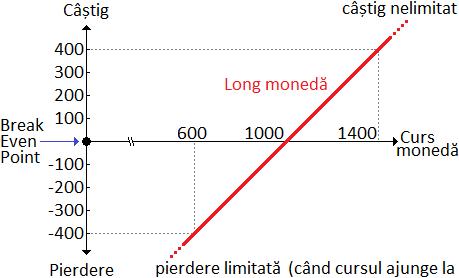 înregistrarea opțiunilor binare de la zero