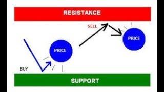 opțiuni binare de suport și rezistență ce idei să faci bani