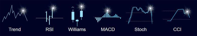 semnalează opțiuni binare dominante