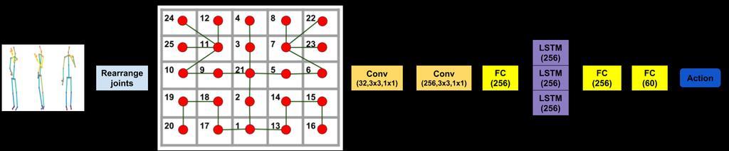 evaluarea celor mai buni roboți binari