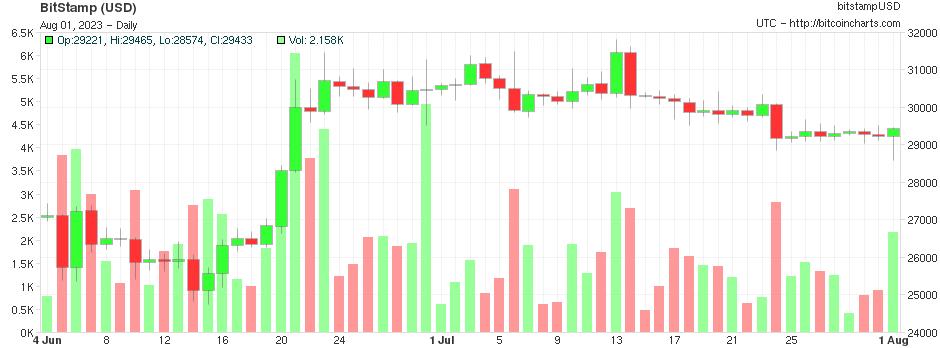 Newsletter monede virtuale: Prețul Bitcoin cade pentru o perioadă scurtă de timp sub 10.000 USD