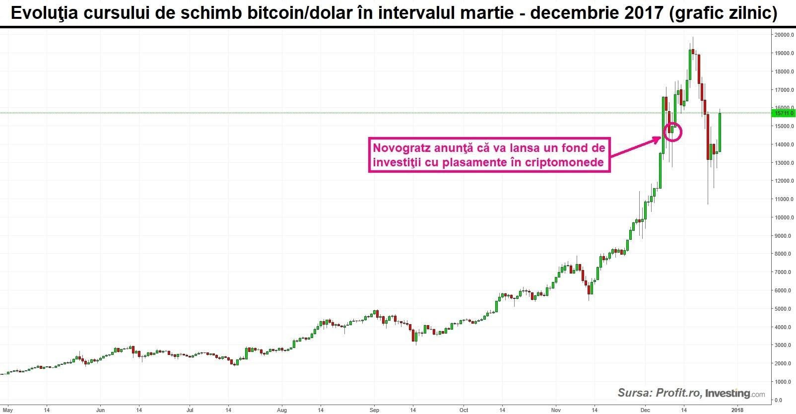 graficul Bitcoin la dolar pentru ziua de azi în cazul în care într- adevăr face bani