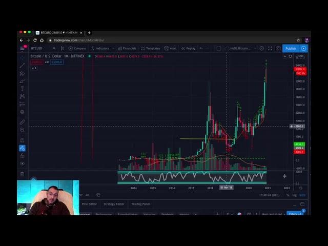 graficul Bitcoin la dolar pentru ziua de azi cum să faci rapid un milion folosind magia