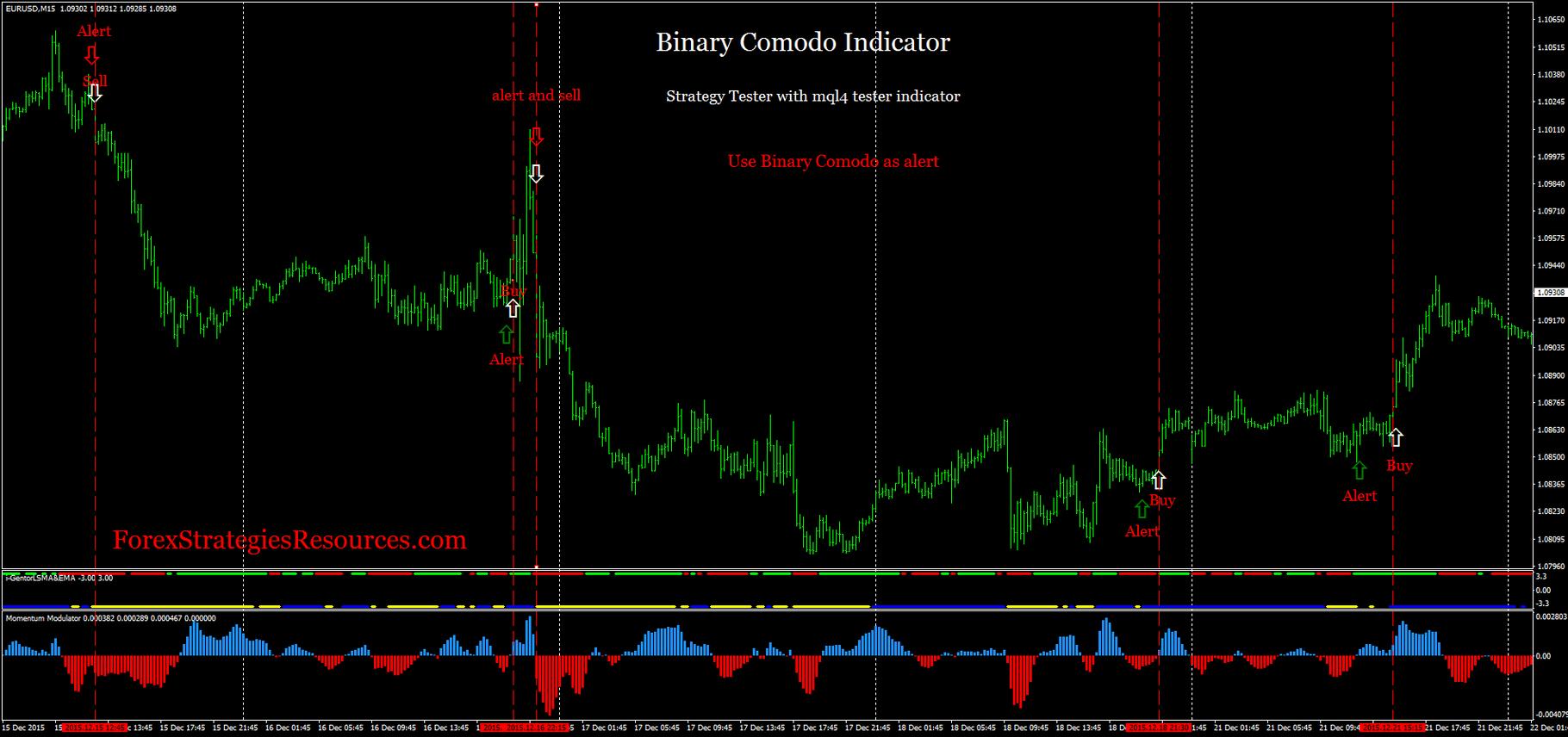 indicator comodo pentru opțiuni binare noi strategii pentru lucrul la opțiuni