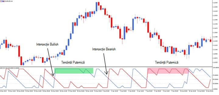 indicator de strategie de tranzacționare