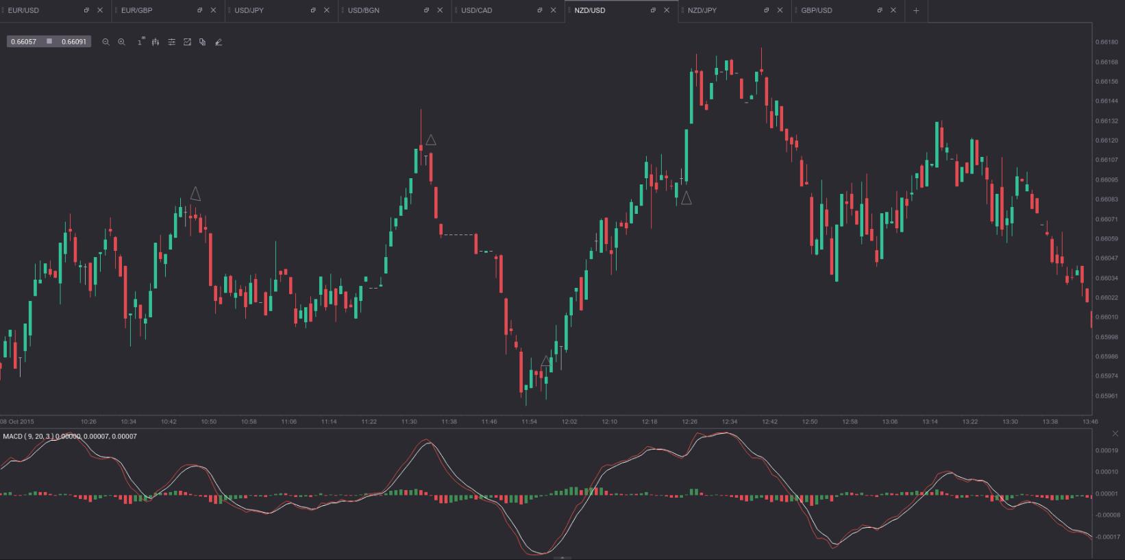 Deschidere cu opțiuni binare - tranzacționare pentru a deschide piața | Stock Trend System