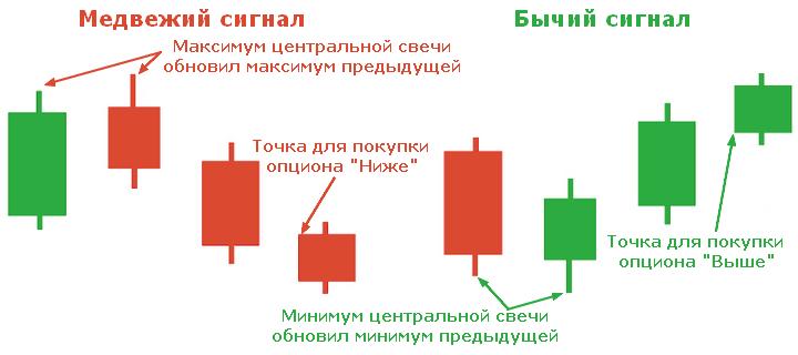 metodă simplă și precisă de tranzacționare a opțiunilor binare