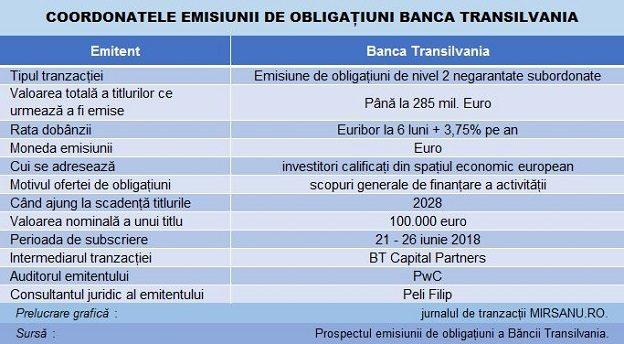 oferta de obligațiuni este o opțiune indicatori de opțiuni super binare